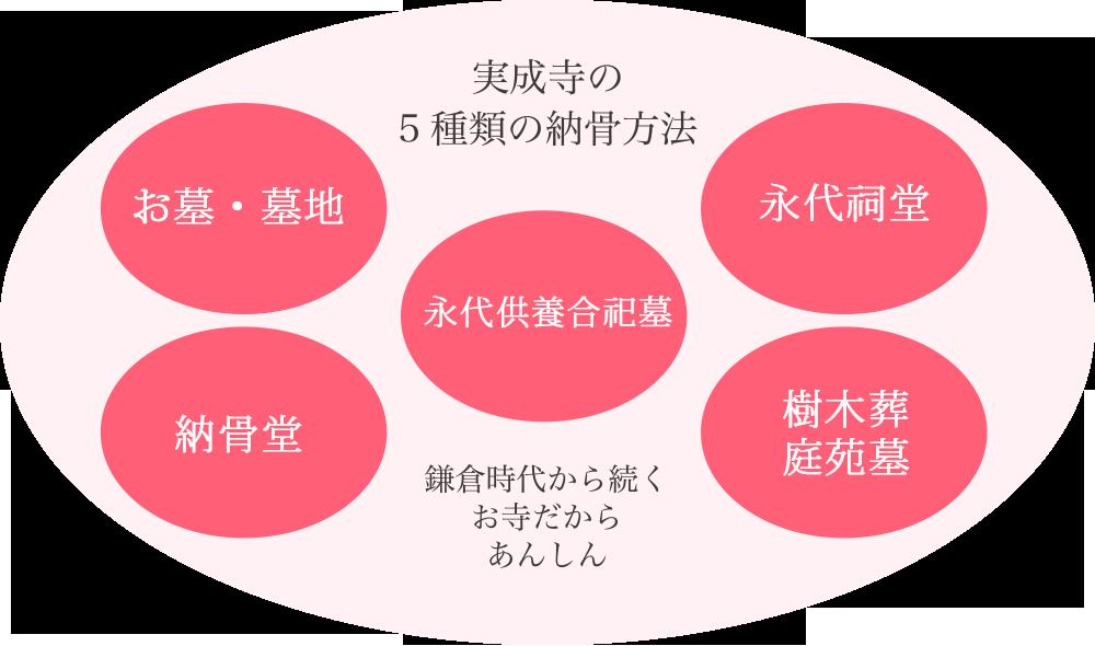 実成寺の5種類の納骨方法